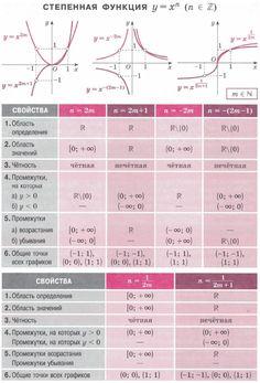 Степенные функции y=xn и y=x1/n, n∈Z. Свойства, графики. Квадратичная функция. Свойства степеней. Свойства арифметических корней. Формулы сокращенного умножения. Примеры значения степенных функций. Advanced Mathematics, How To Become Smarter, Math Notes, Math Formulas, School Study Tips, School Motivation, Elementary Science, Mbti, Algebra