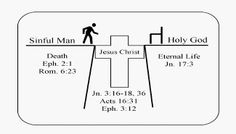 Image result for lifeway free printable romans road