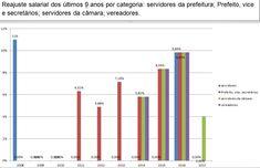 Libertat & Liberdade Educação: Em nove anos funcionários públicos de Ferraz tem a...