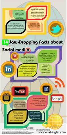 14 Jaw-Dropping #Facts About #SocialMedia  One out of every seven minutes spent #online is on #Facebook. 54% of #Facebook users access via #Mobile Get to know about more such #facts.
