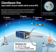 Space junk has been a growing problem for Earth and Switzerland is courageously investing in cleaning up the inactive satellites. http://www.thevoltreport.com/space-junk-collection-satellite-to-begin-space-clean-up/