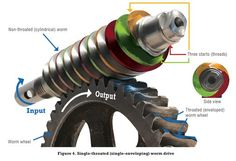 Of all the different types of gear configurations, worm gear systems are considered some of the most problematic because they present unique lubrication challenges due to their distinct design. To overcome these challenges, you must understand not only the complexities of worm gears but also which qualities to take into account when choosing a worm […]