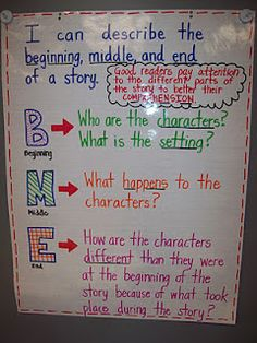 Beginning Middle and End - Anchor Chart