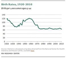 U.S. Birthrate Drops to Lowest on Record (click thru for analysis)