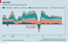 World GDP | The Economist
