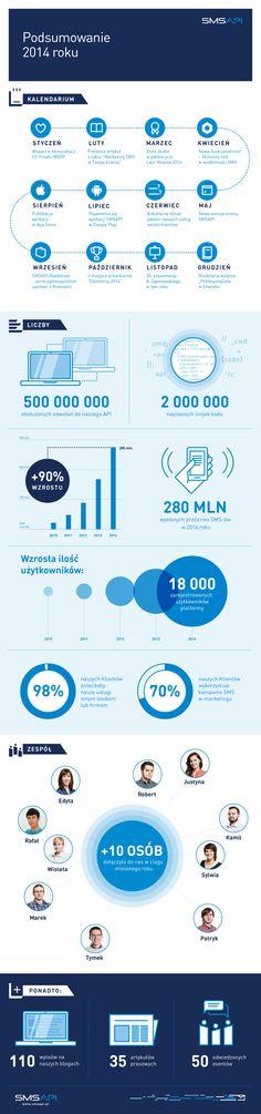 W 2014 roku przez SMSAPI wysłano aż o 90% SMS-ów więcej niż w roku poprzednim! Dziękujemy wszystkim naszym Klientom i mamy nadzieję, że w tym roku nasza współpraca również przyniesie rewelacyjne wyniki obu stronom!  #infografika #sms #marketing #smsapi2014 #2014 #praca #api #klienci