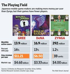 Japanese mobile-game makers are making more money per user than Zynga, but their games have fewer players.