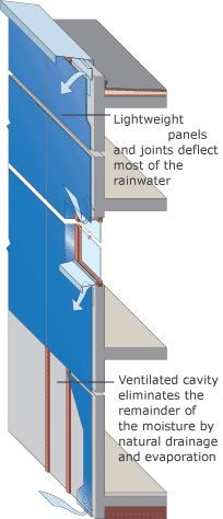 Rainscreen cladding - Wikipedia, the free encyclopedia