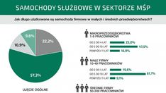 Ponad połowa małych i średnich firm w Polsce wymienia samochody służbowe co 5-10 lat Chart