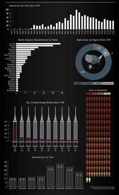 The death penalty in America - statistics