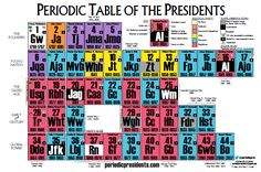 "From periodicpresidents.com: ""The Periodic Table of the Presidents is an interactive and engaging way to learn about the U.S. presidents. The Periodic Table of the Presidents is classroom-tested and student-approved! As a teacher, I use it often in my own Social Studies classroom."""