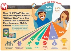 How do YOU play mobile games?