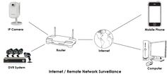Mobile Video monitoring System can easily tap into your entire camera system from a smartphone, tablet or laptop computer etc.