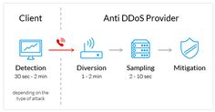 Behind the Scenes of DDoS Mitigation and What It Means for You - TheHostingNews.com (press release) (blog) - http://www.thehostingnews.com/behind-the-scenes-of-ddos-mitigation-and-what-it-means-for-you.html