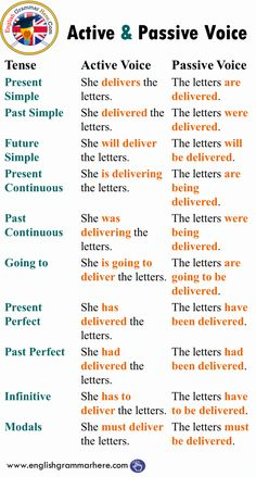 Active and Passive Voice with Tenses, Example Sentences # learn english grammar worksheets Active and Passive Voice with Tenses English Grammar Tenses, Teaching English Grammar, English Grammar Worksheets, English Verbs, English Sentences, English Writing Skills, English Vocabulary Words, English Language Learning, English Phrases
