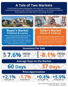 There is a stark difference in inventory/pricing in the luxury vs. starter and trade-up real estate markets. Contact me and we can talk about it! The Tale of Two Markets [INFOGRAPHIC] Real Estate Articles, Real Estate Information, Real Estate News, Selling Real Estate, Luxury Marketing, Real Estate Marketing, Sell Your House Fast, Real Estate Business, Home Buying