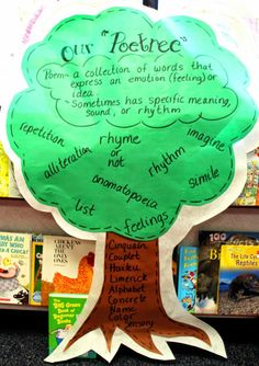 First Grade Wow: A Whole Lotta Sharin' Goin' On! Poetry