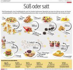 Süß oder satt Infographics, Ginger Beard, Health And Fitness, Food Portions, Food, Info Graphics, Deutsch, Infographic, Infographic Illustrations