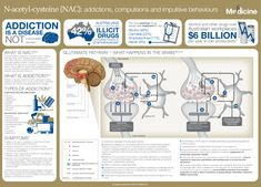 NAC: Addictions, compulsions and impulsive behaviour | FX Medicine Signal Transduction, Relapse Prevention, Brain Structure, Compulsive Behavior, Criminology, Psychology Today, Health And Wellbeing, Workplace, Drugs