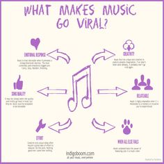 What Makes Music Go Viral? [INFOGRAPHIC]