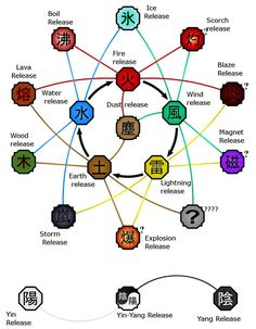 All chakra types from Naruto