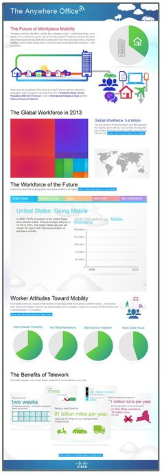 The Future of Workplace Mobility: The Anywhere Office #mobile #infographic