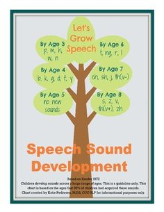 A great reference for SLPs and parents alike, this Speech Sound Developmental Chart outlines the ages at which speech sounds are typically developed. Articulation Therapy, Articulation Activities, Speech Therapy Activities, Language Activities, Phonics, Speech Language Pathology, Speech And Language, Language Development, Toddler Development
