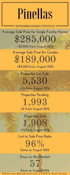 September 2016 Pinellas Real Estate Market Statistics. StPetersburgRealEstate.com