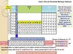 Tabla periodica y configuracin electronica qumica pinterest tabla periodica y configuracin electronica qumica pinterest tabla qumica y elementos urtaz Choice Image