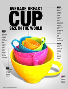 Average Breast Cup Size Around the World [Infographic]