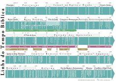 Quais são as datas dos acontecimentos bíblicos? Quando viveram os personagens da Bíblia? Qual a ordem dos fatos bíblicos?