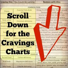 Cravings Charts