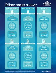 #Vancouver Housing Market Summary