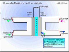 Brennstoffzelle (vereinfacht)
