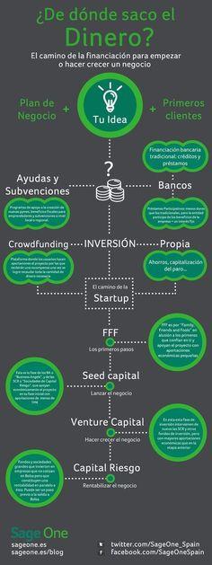 ¿Dónde encuentra dinero un emprendedor? vía: @SageOne_Spain #infografia #infographic #entrepreneurship