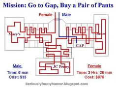 You Never Noticed These Hilarious Differences Between Men And Women - Likes Shopping Humor, Shopping Quotes, Shopping Spree, Girls Shopping, Funny Jokes, Hilarious, Funny Cartoons, Men Vs Women, Inspirational Quotes Pictures