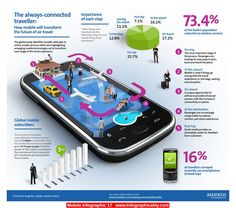 The Always-Connected Traveller #Infographic #infografía