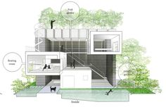 Gallery of Thang House / VTN Architects - 47 Architecture Concept Diagram, Architecture Drawings, Architecture Design, Green Facade, Landscape And Urbanism, Architectural Section, Create Space, House Plans, Living Spaces