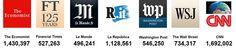 """Ao atingir a marca de 1,5 milhão de fãs, o Catraca Livre não é apenas uma das maiores páginas do jornalismo brasileiro no Facebook.É também um das maiores páginas de jornalismo do mundo. Supera vários dos mais importantes veículos de comunicação internacionais, comoThe Economist e Financial Times (Inglaterra); Le Monde (França); La República (Itália); Washington...<br /><a class=""""more-link""""…"""