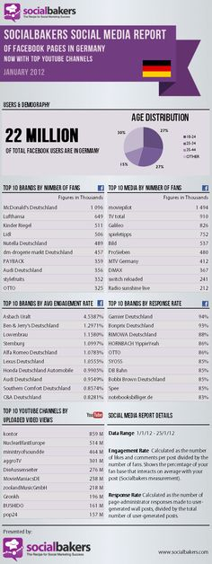 Socialbakers Social Media Report of Facebook Pages in Germany