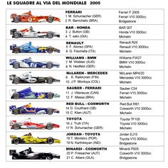 monoposto formula 1 2005
