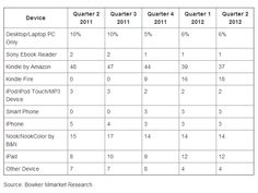 Kindle at 55% market share of eReading devices - http://www.publishersweekly.com/pw/by-topic/digital/devices/article/54705-kindle-share-of-e-book-reading-at-55.html