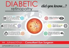 Did you know these diabetic retinopathy facts?  Jaheed Khan Consultant Eye…