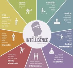 Psychology infographic & Advice 9 types of intelligence. Image Description 9 types of intelligence Types Of Intelligence, Emotional Intelligence, Gardner Intelligence, Artificial Intelligence, Business Intelligence, Making Words, Frame Of Mind, Learning Styles, Learning