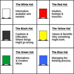 Dr Edward de Bono's Six Thinking Hats® is globally renowned tool that enables the way teams think and communicate The Six Thinking Hats® aim to:        >Shift an individual's thinking (and others) from negative to positive      >Shift an individual's thinking from emotional reactions to facts within
