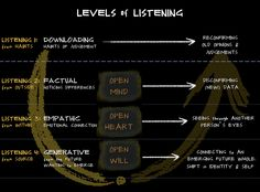 Listening - a core skill in the mastery of any domain, or any great leader. What is your level of listening? #ulab