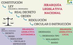 Derechos de los animales en la ley española Other Ways To Say, Law Books, Lawyer, Study, Sayings, Google, Mental Map, Nursing, Medicine