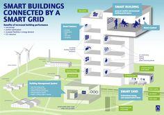 http://mosgroen-infographics.nl/wp-content/uploads/2013/10/smartgrid.jpg