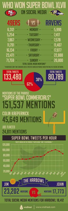 2012-13 Super Bowl Infographic Sports Social Media Marketing