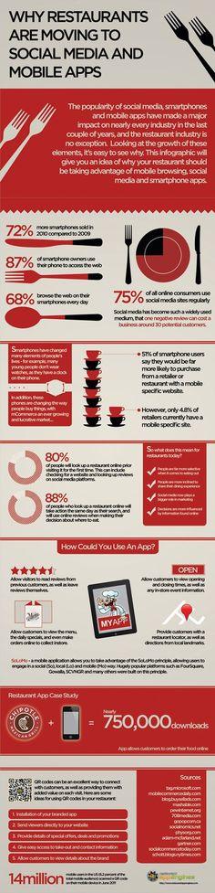 App & social media for restaurants - infographic
